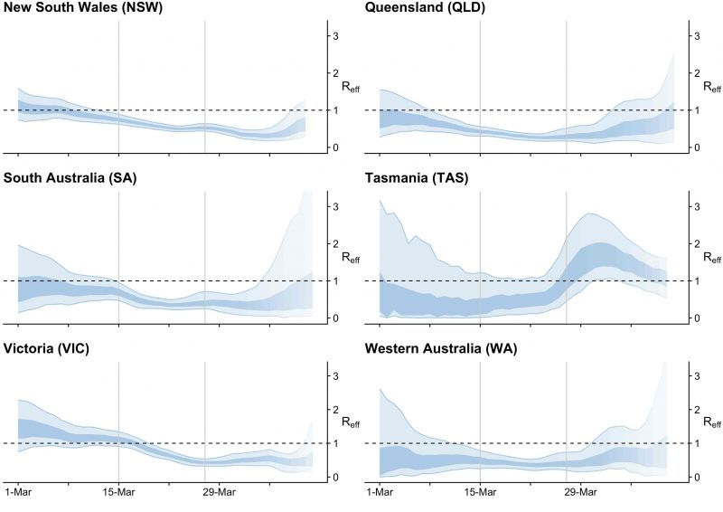 Effective reproduction number modelling of COVID-19 in Australia